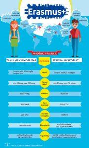 Erasmus+ tanulmányi mobilitás és szakmai gyakorlat